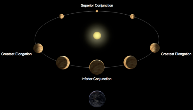 Orbit diagram showing the phases of Venus. Modified from an image by Ville Koistinen via Wikipedia Commons.