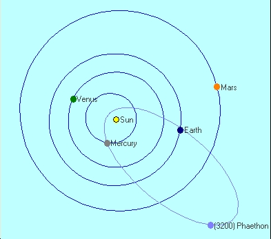 preview of the 2010 geminids the transient sky comets  : orbit diagram - findchart.co