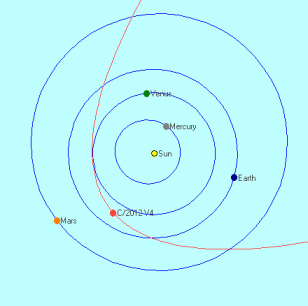 C2012V4_orbit