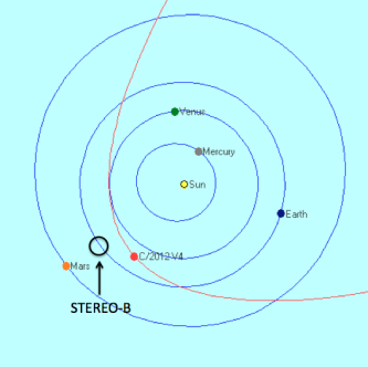 C2012V4_STEREO_orbit