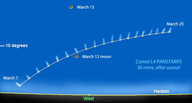 Comet L4 PANSTARRS keeps low to the horizon when its brightest from early to mid-March. The map shows the comet's position and approximate tail direction each night from March 7-25 about 30 minutes after sunset from the mid-section of the U.S. (around latitude 42 degrees N). Created by Bob King with Chris Marriott's SkyMap software.